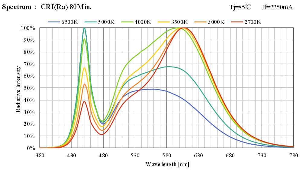 clu058-1825-80cri-spectrum